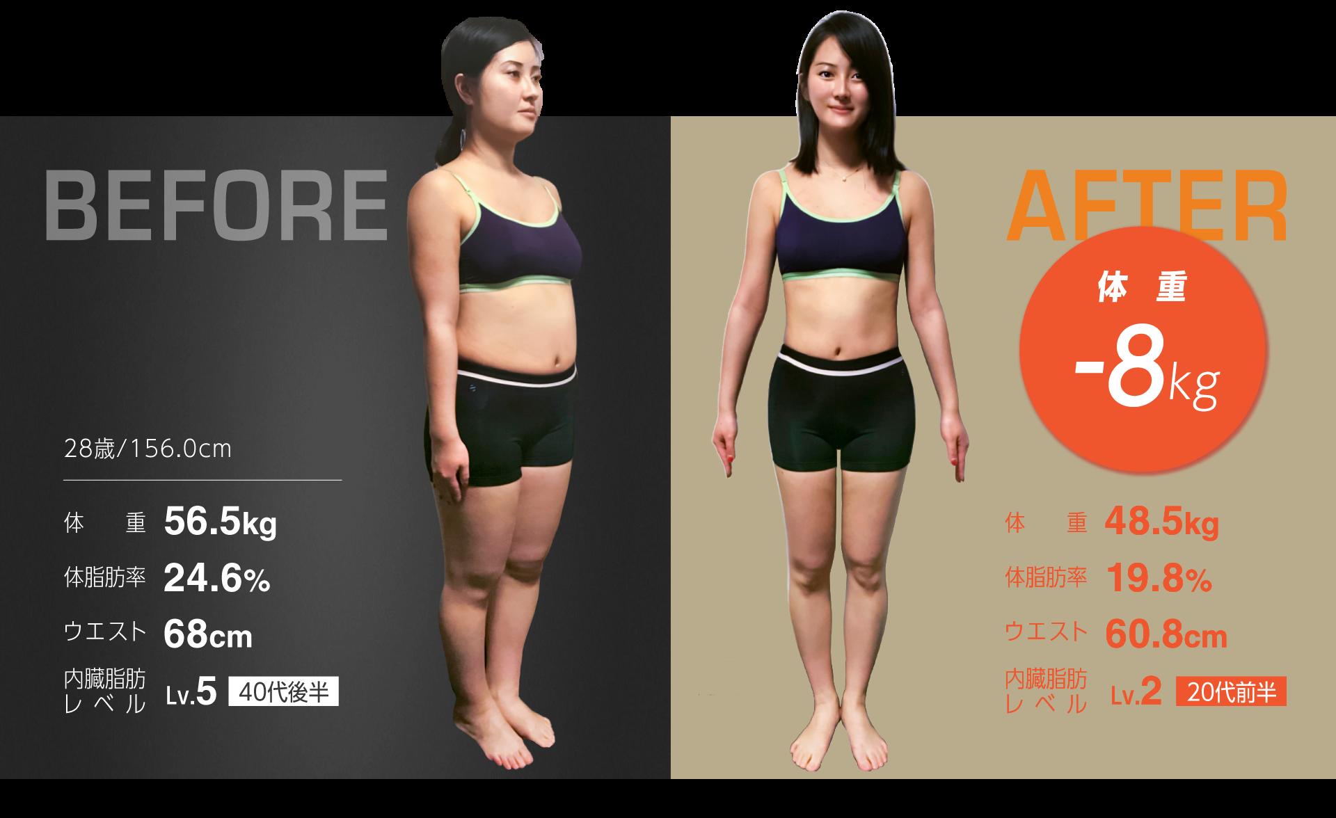 事例6)20歳/163.5cm 体重58.7kg 体脂肪率26.7% ウエスト72cm 内臓脂肪レベルLv.3(20代後半) ⇒ 体重48.6kg 体脂肪率22.7% ウエスト59cm 内臓脂肪レベルLv.1(10代後半)